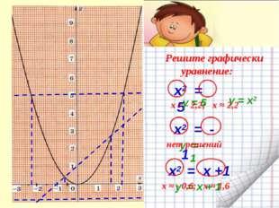 Решите графически уравнение: х2 = 5 х2 = - 1 x2 = х +1 y = - 1 y = x + 1 y =