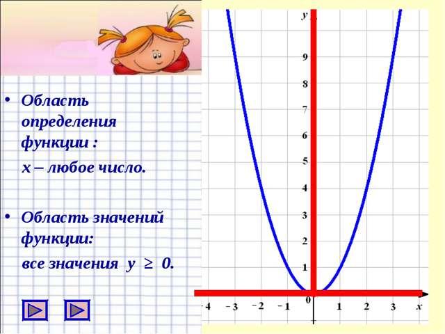 Область определения функции : х – любое число. Область значений функции: все...