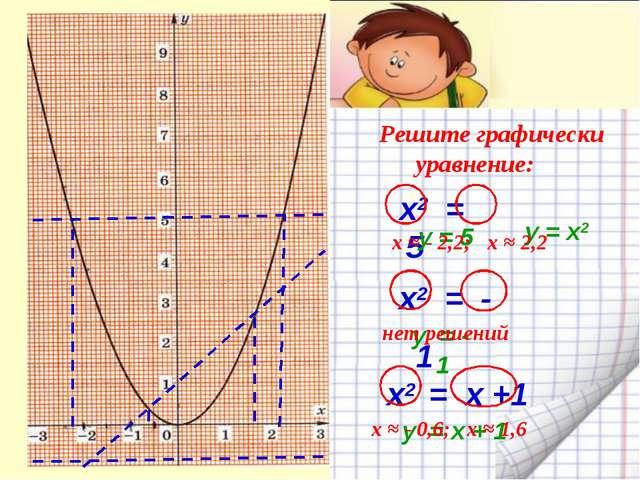 Решите графически уравнение: х2 = 5 х2 = - 1 x2 = х +1 y = - 1 y = x + 1 y =...