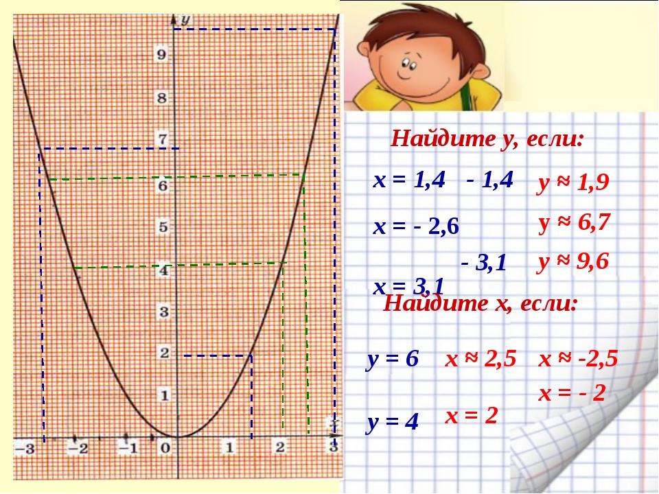 «Знание – орудие, а не цель» Л. Н. Толстой Найдите у, если: х ≈ -2,5 х = - 2...