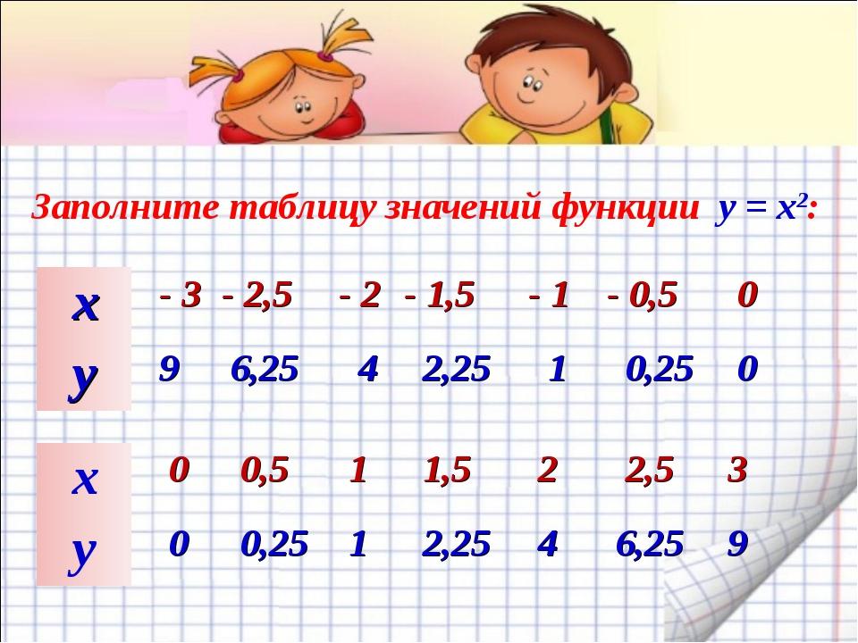 Заполните таблицу значений функции y = x2: х - 3- 2,5 - 2 - 1,5 - 1- 0,...