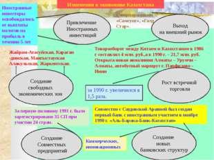 Блок контроля знаний. 1. Когда, на каком пленуме Н. Назарбаев сделал доклад о