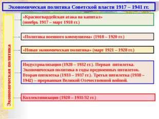 Блок самоконтроля. 1. Когда проводилась политика «военного коммунизма»? 2. О