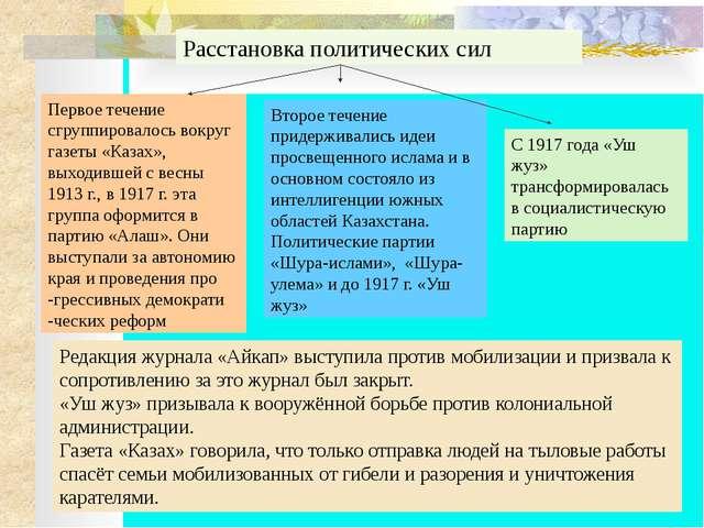 Расстановка политических сил Первое течение сгруппировалось вокруг газеты «К...
