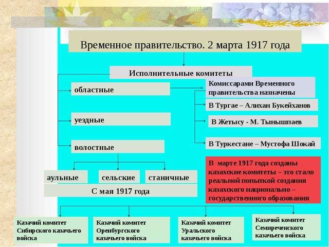 Деятельность временного правительства Отозвана из Тургайского края карательн...