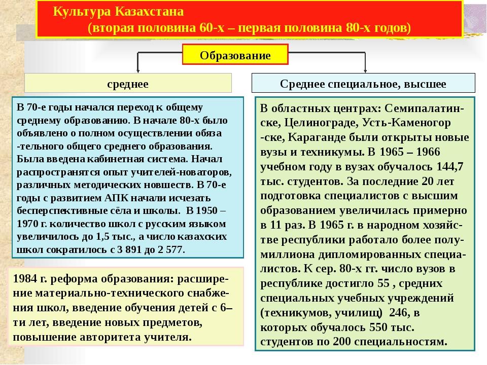 Блок самоконтроля. 1. Кто был избран после смерти К. У. Черненко на пост Гене...