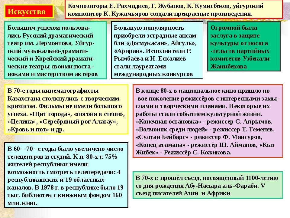 Блок контроля знаний. 1. Кто был избран после смерти К. У. Черненко на пост...