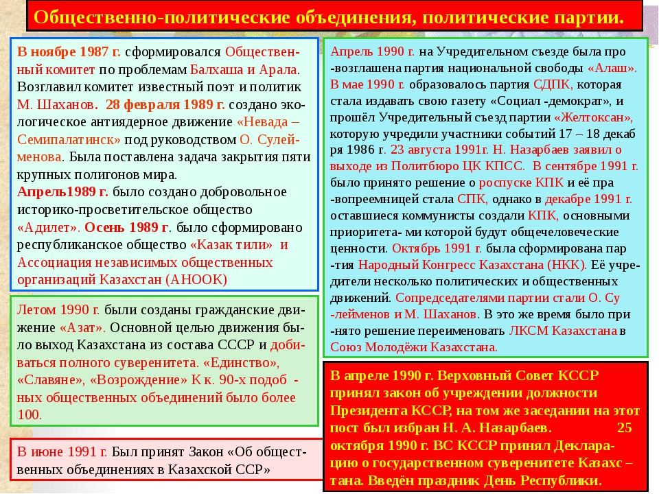 Распад СССР (1922 – 1991 гг.) 8 декабря 1991 г. руководители РСФСР, БССР, УСС...