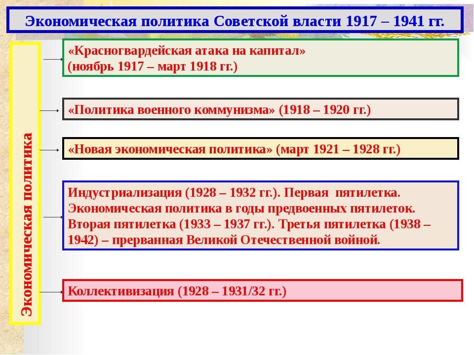 Блок самоконтроля. 1. Когда проводилась политика «военного коммунизма»? 2. О...