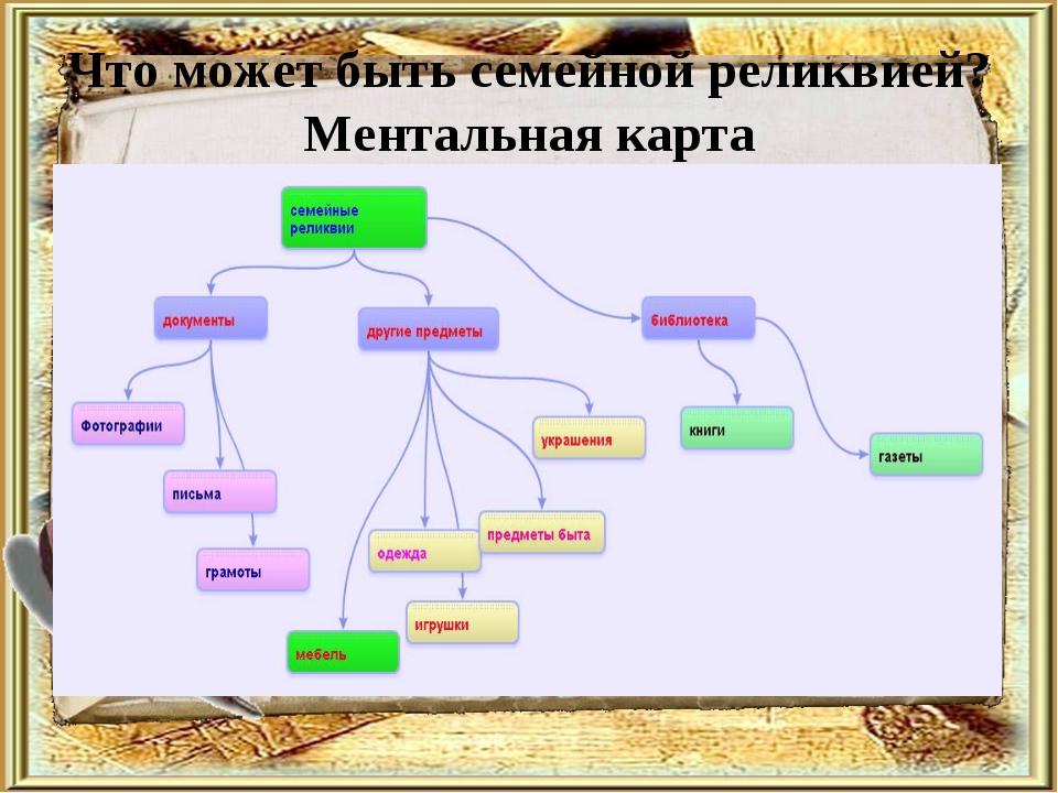 Что может быть семейной реликвией? Ментальная карта