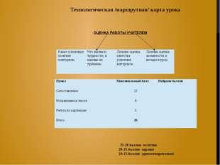 ОЦЕНКА РАБОТЫ УЧИТЕЛЕМ Технологическая /маршрутная/ карта урока 35-30 баллов