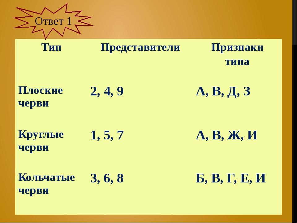 Ответ 1 Тип Представители Признаки типа Плоские черви 2, 4, 9 A, В, Д, З Круг...