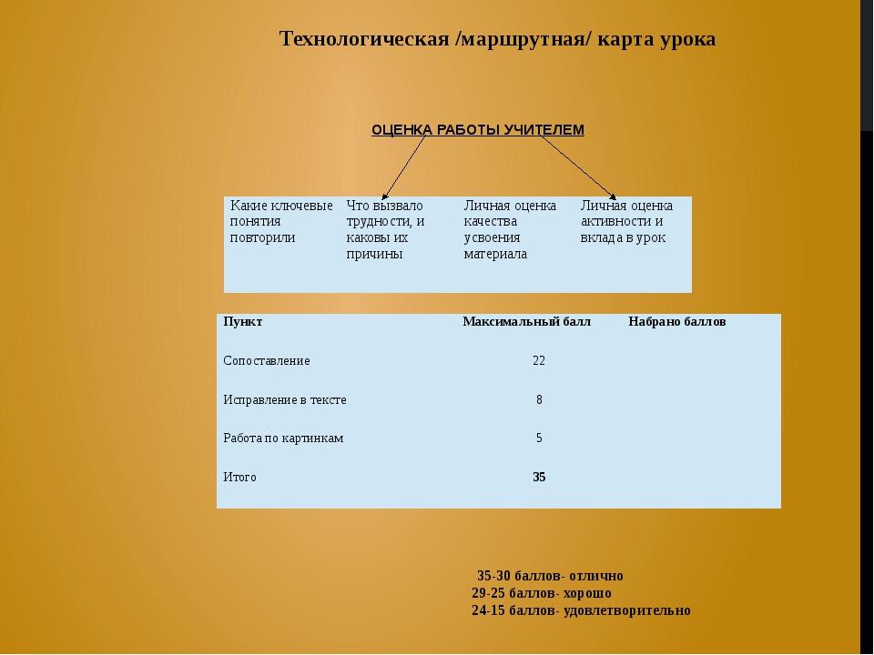 ОЦЕНКА РАБОТЫ УЧИТЕЛЕМ Технологическая /маршрутная/ карта урока 35-30 баллов...