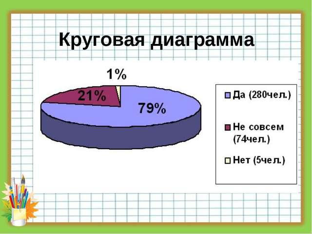 Круговая диаграмма