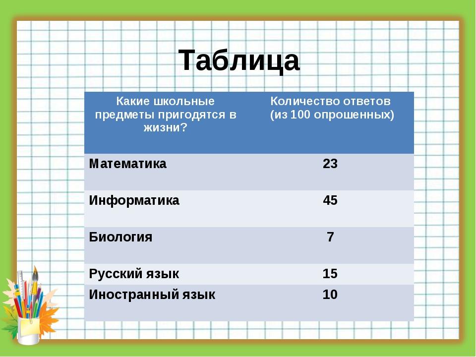 Таблица Какие школьные предметы пригодятся в жизни? Количество ответов (из 1...