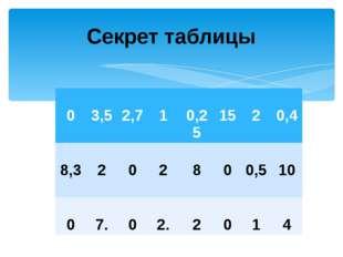 Секрет таблицы 0 3,5 2,7 1 0,25 15 2 0,4 8,3 2 0 2 8 0 0,5 10 0 7. 0 2. 2 0 1 4