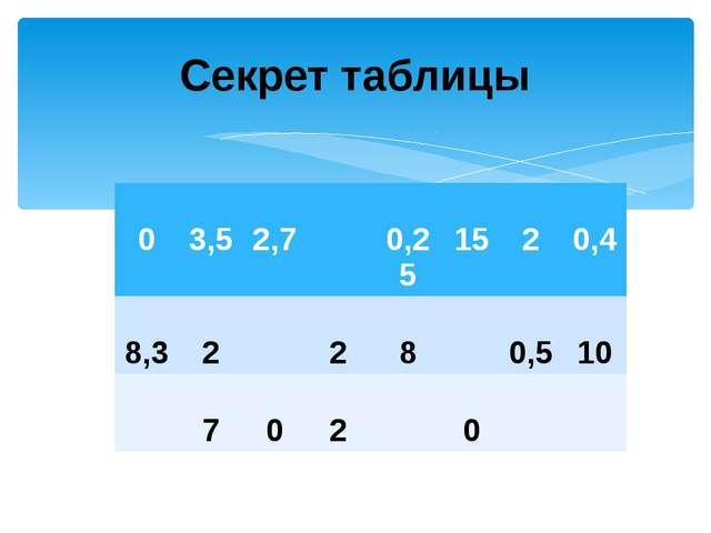 Секрет таблицы 0 3,5 2,7 0,25 15 2 0,4 8,3 2 2 8 0,5 10 7 0 2 0