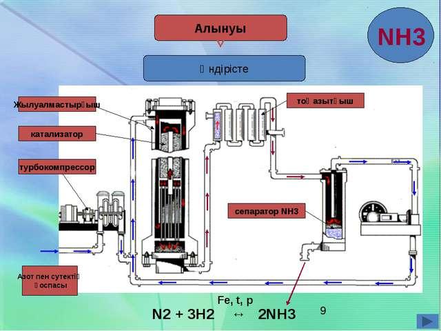 Өндірісте Алынуы Азот пен сутектің қоспасы турбокомпрессор катализатор Жылуа...