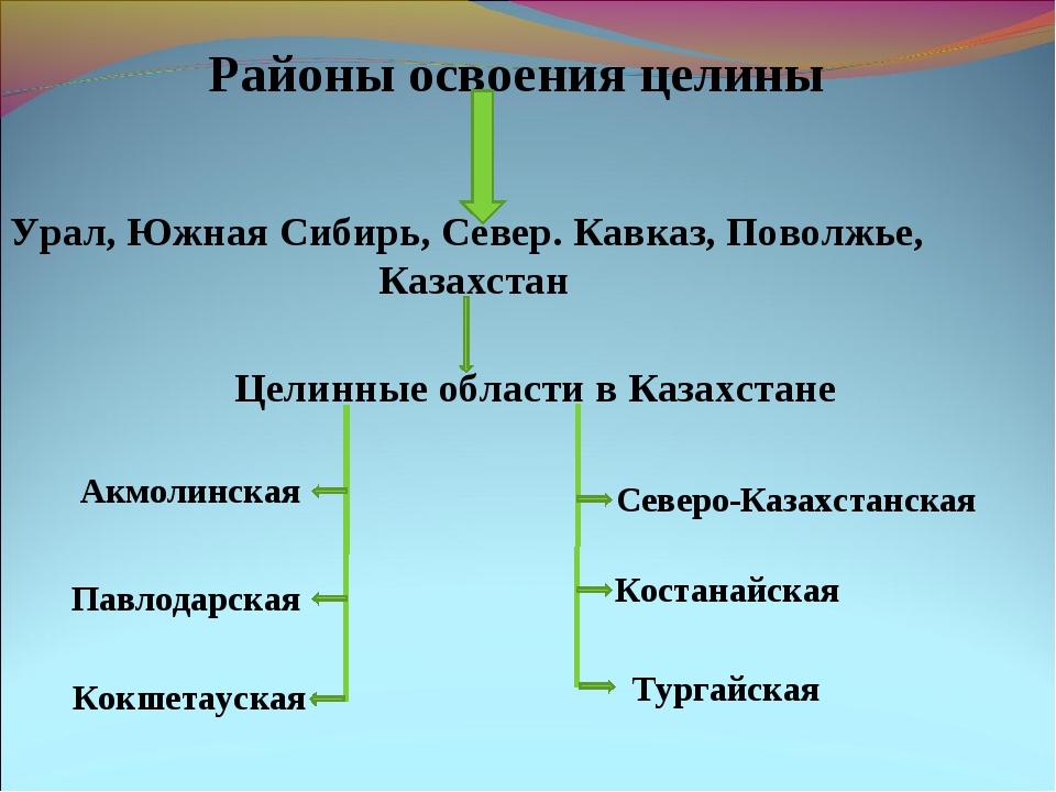 Районы освоения целины Урал, Южная Сибирь, Север. Кавказ, Поволжье, Казахста...