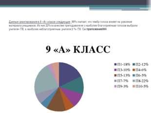 Данные анкетирования в 9 «А» классе следующие: 88% считает, что тембр голоса