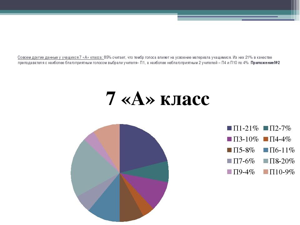 Совсем другие данные у учащихся 7 «А» класса: 85% считает, что тембр голоса в...