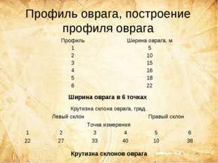 Профиль оврага, построение профиля оврага Ширина оврага в 6 точках Крутизна с
