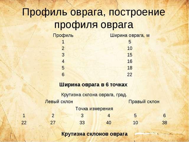 Профиль оврага, построение профиля оврага Ширина оврага в 6 точках Крутизна с...