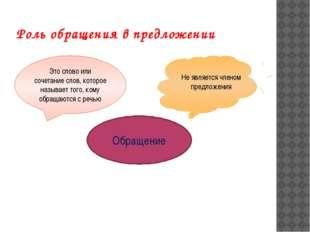 Обращение Роль обращения в предложении Это слово или сочетание слов, которое