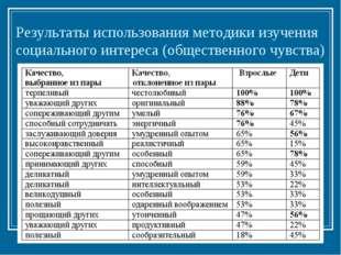 Результаты использования методики изучения социального интереса (общественног