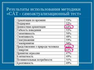 Результаты использования методики «САТ - самоактуализационный тест»