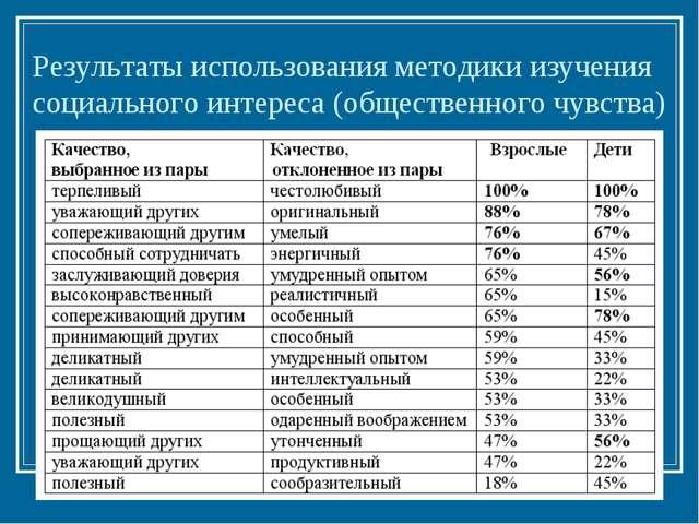 Результаты использования методики изучения социального интереса (общественног...
