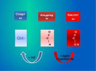 Спирты Альдегиды Кислоты OH- O // -C \ H O // -C \ O H + Ag2O + Cu(OH)2 (t0)