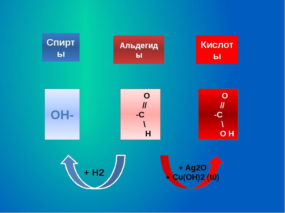 Спирты Альдегиды Кислоты OH- O // -C \ H O // -C \ O H + Ag2O + Cu(OH)2 (t0)...