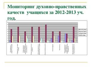 Мониторинг духовно-нравственных качеств учащихся за 2012-2013 уч. год.