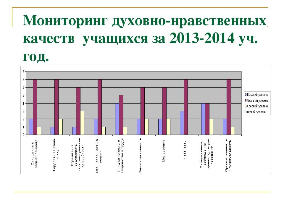 Мониторинг духовно-нравственных качеств учащихся за 2013-2014 уч. год.
