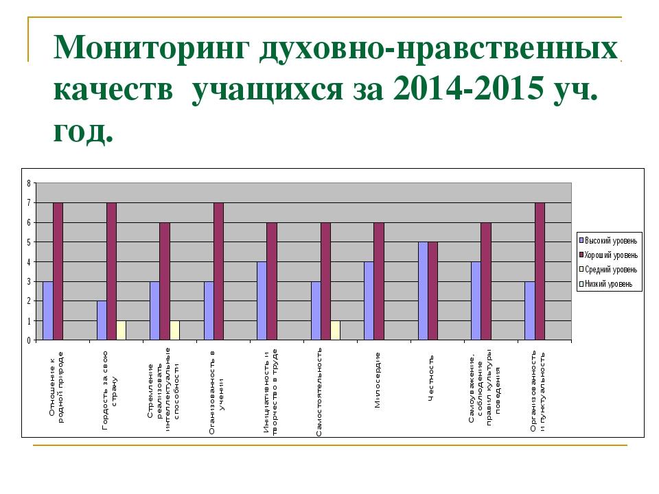 Мониторинг духовно-нравственных качеств учащихся за 2014-2015 уч. год.