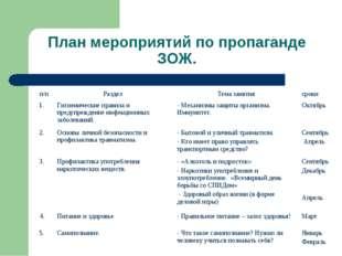 План мероприятий по пропаганде ЗОЖ. п/пРаздел Тема занятиясроки 1. Гигиен