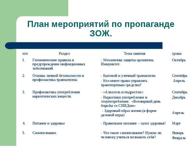 План мероприятий по пропаганде ЗОЖ. п/пРаздел Тема занятиясроки 1. Гигиен...