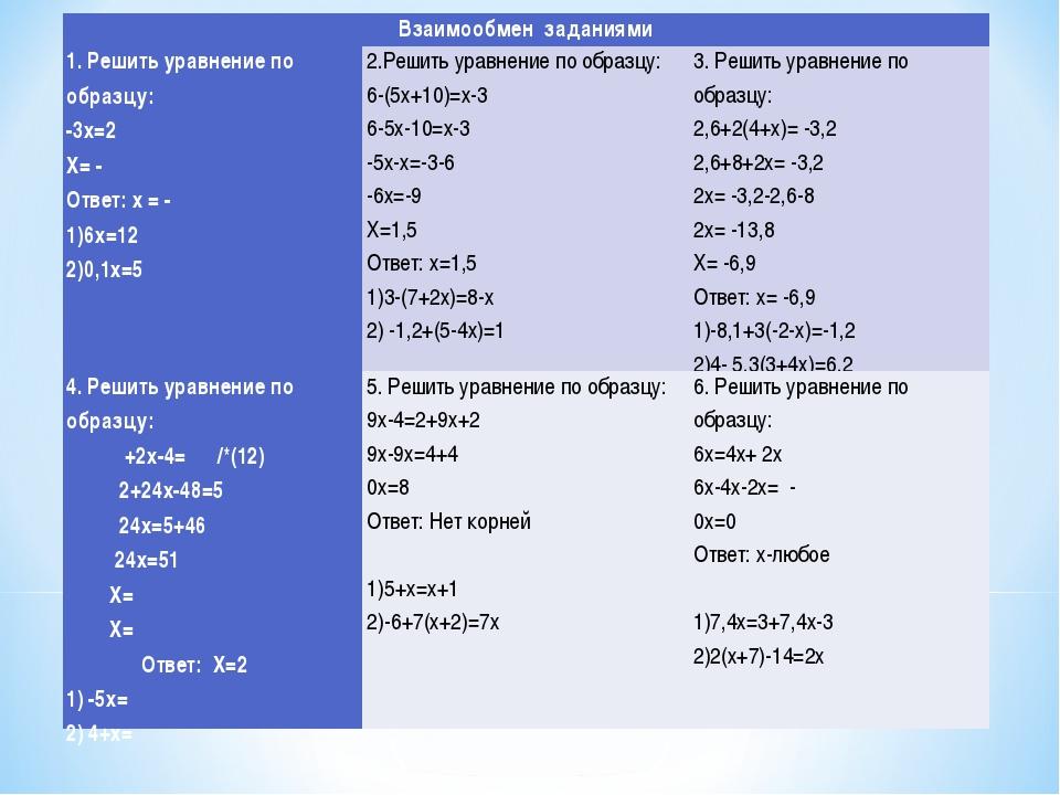 Взаимообмен заданиями 1. Решить уравнение по образцу: -3х=2 Х= - Ответ: х =...