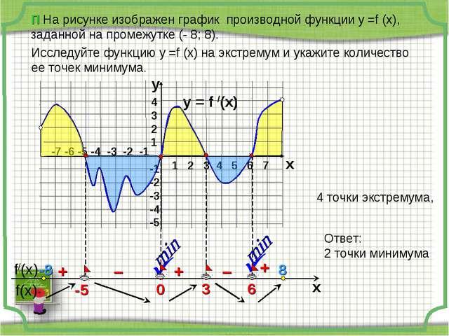 П На рисунке изображен график производной функции у =f (x), заданной на проме...