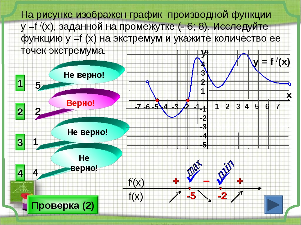 На рисунке изображен график производной функции у =f /(x), заданной на промеж...