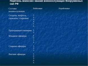 Перечень воинских званий военнослужащих Вооруженных сил РФ Составы военнослуж