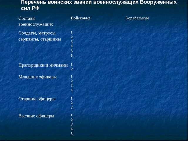 Перечень воинских званий военнослужащих Вооруженных сил РФ Составы военнослуж...