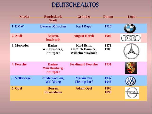 MarkeBundesland/ StadtGründerDatumLogo 1. BMWBayern, MünchenKarl Rapp1...