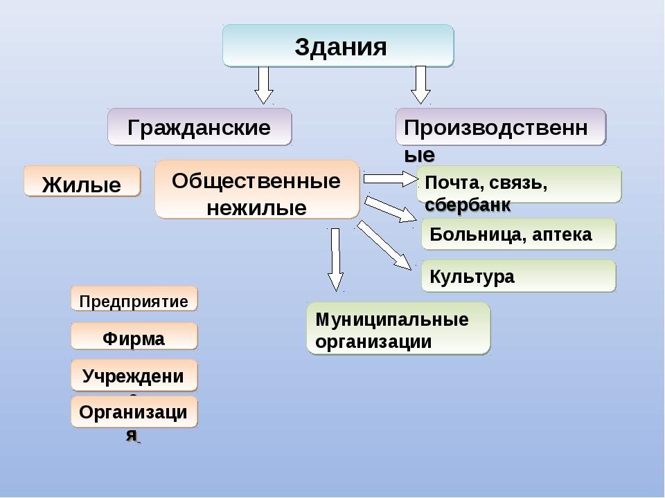 Производственные Жилые Почта, связь, сбербанк Больница, аптека Здания Граждан...