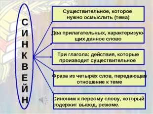 Существительное, которое нужно осмыслить (тема) Два прилагательных, характери