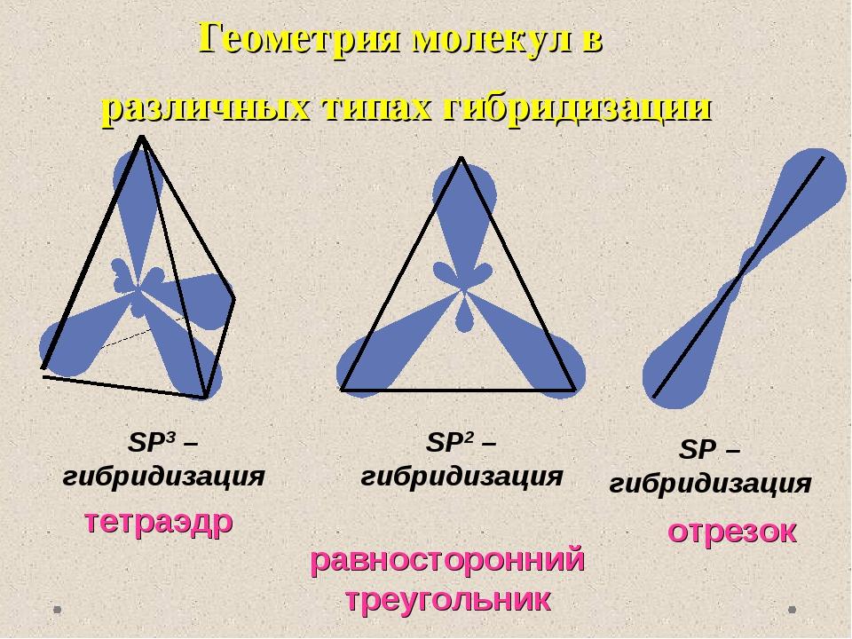 Геометрия молекул в различных типах гибридизации SP3 – гибридизация тетраэдр...
