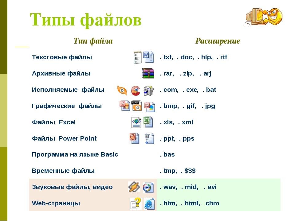 Типы файлов Тип файлаРасширение Текстовые файлы. txt, . doc, . hlp, . rtf А...