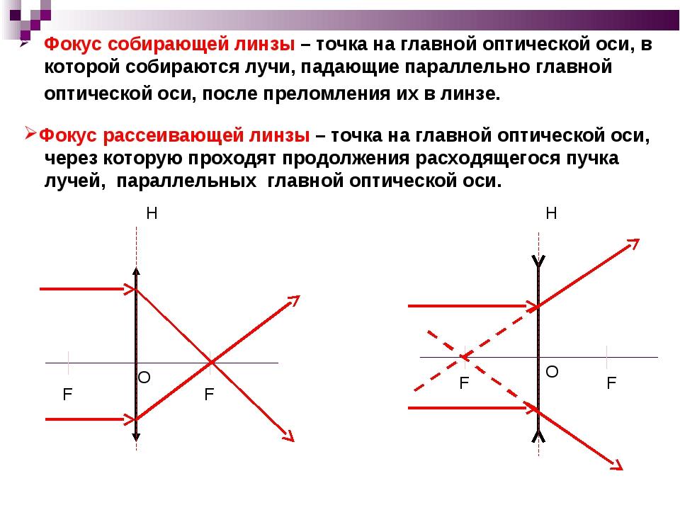 Фокус собирающей линзы – точка на главной оптической оси, в которой собираютс...