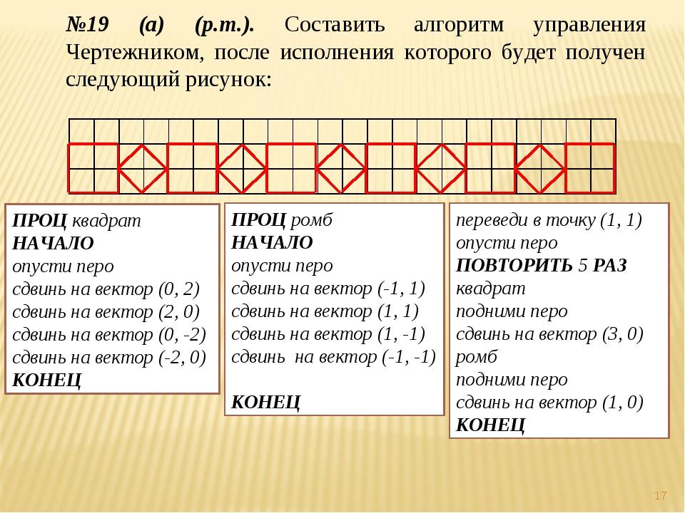 * №19 (а) (р.т.). Составить алгоритм управления Чертежником, после исполнения...